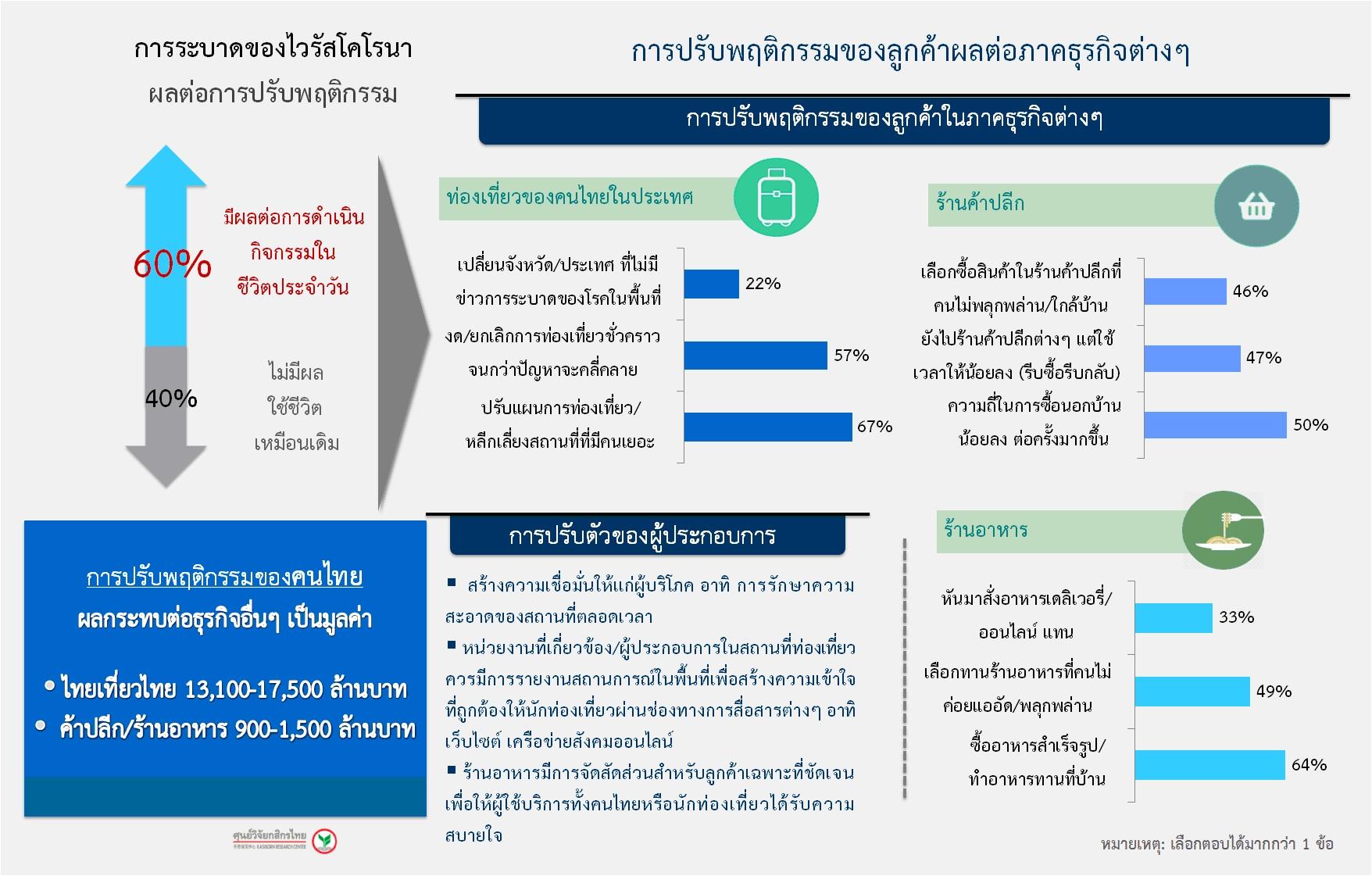 ศูนย์วิจัยกสิกรไทย คาดระยะสั้นภาคธุรกิจรับผลกระทบไวรัสโคโรนาเกือบ 2 หมื่นลบ.
