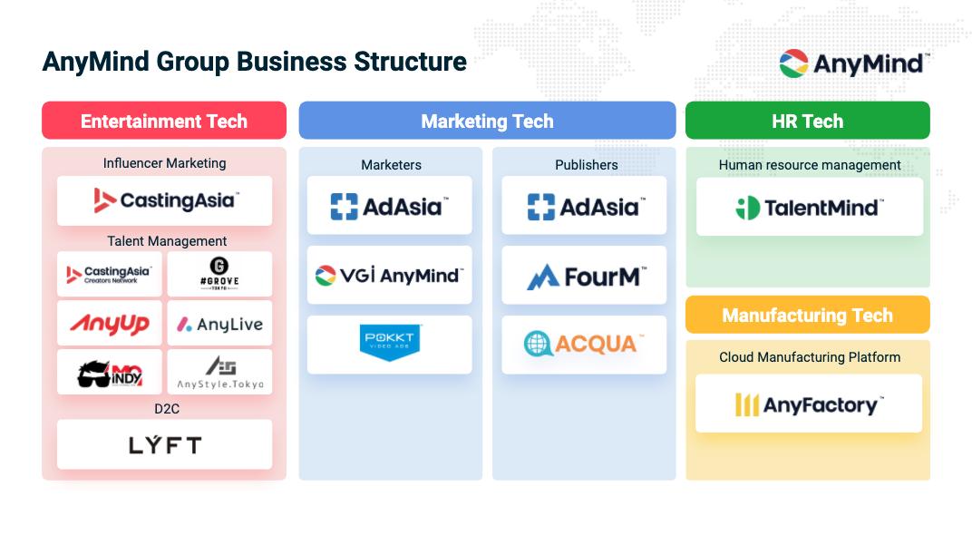 "AnyMind Group เปิดตัวแพลตฟอร์มการผลิตคลาวด์ ""AnyFactory"" มุ่งหวังที่จะเชื่อมโยงบุคคลและธุรกิจกับโรงงานทั่วเอเชีย"