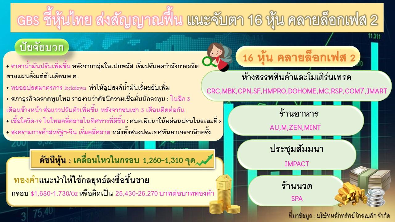 """"""" โกลเบล็ก """" ชี้หุ้นไทย ส่งสัญญาณฟื้น แนะจับตา 16 หุ้น คลายล็อกเฟส 2"""
