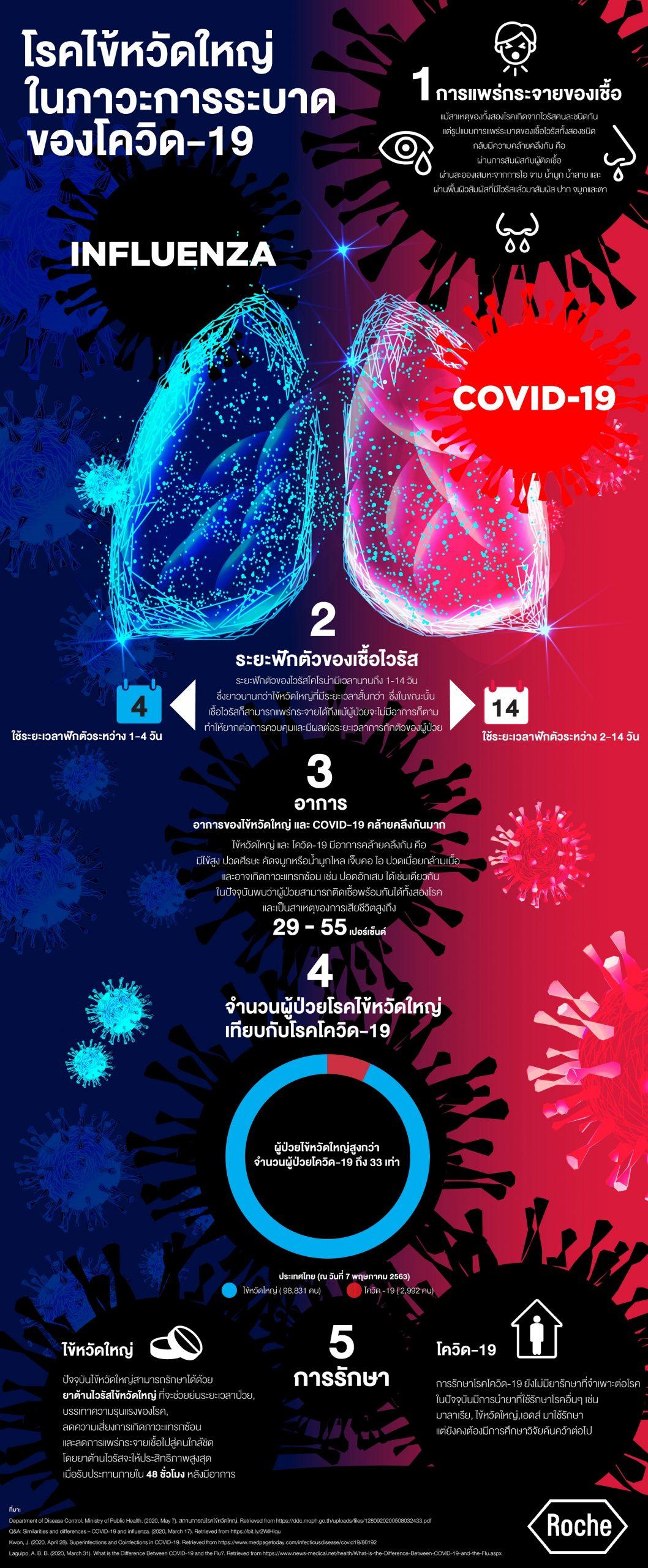 ความร้ายแรงของโรคไข้หวัดใหญ่ ในภาวะการระบาดของโควิด-19