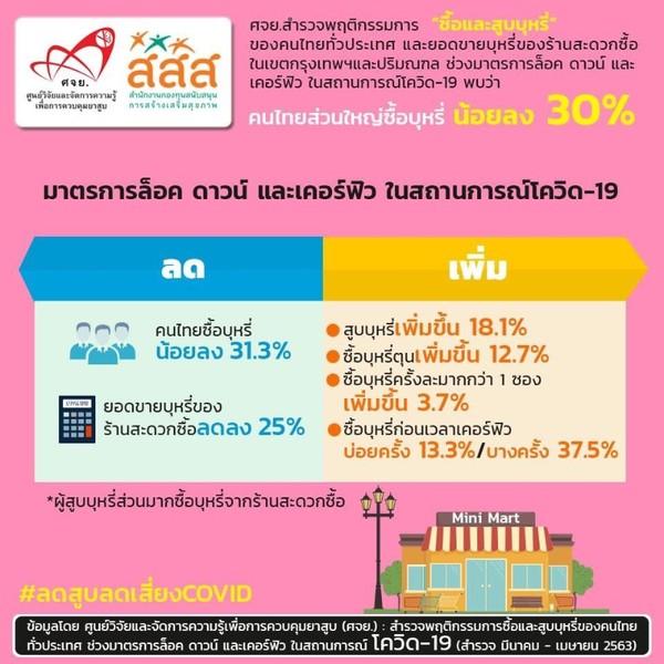 สิงห์อมควันไทยกลัวโควิด-19 ไม่มีเงิน-หวั่นกระทบสุขภาพ สูบบุหรี่ลดลงเกือบ 30%