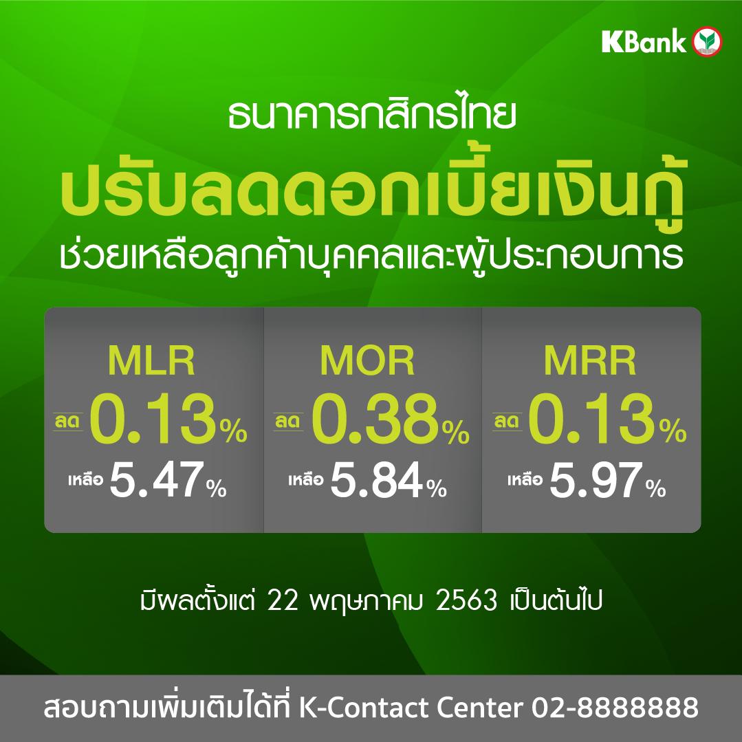 กสิกรไทย ลดดอกเบี้ยเงินกู้ทั้ง 3 ประเภทลง 0.13%-0.38% มีผล 22 พ.ค.นี้