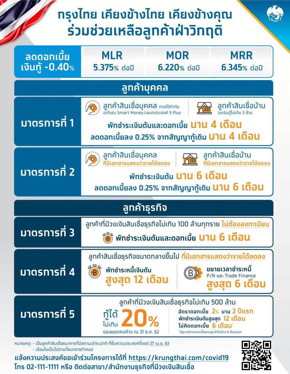 กรุงไทยเคียงข้างลูกค้าสู้วิกฤติด้วย 5 มาตรการ