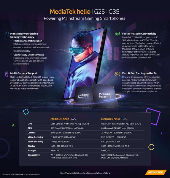 MediaTek เปิดตัวชิปเซ็ตซีรี่ส์สำหรับเกมมิ่ง Helio G35 และ G25
