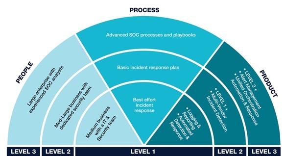 ฟอร์ติเน็ตแนะองค์กรพัฒนาศูนย์ Next-Gen SOC รับมือภัยและลดความเสี่ยง