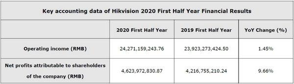 Hikvision รายงานผลประกอบการครึ่งปีแรก 2563
