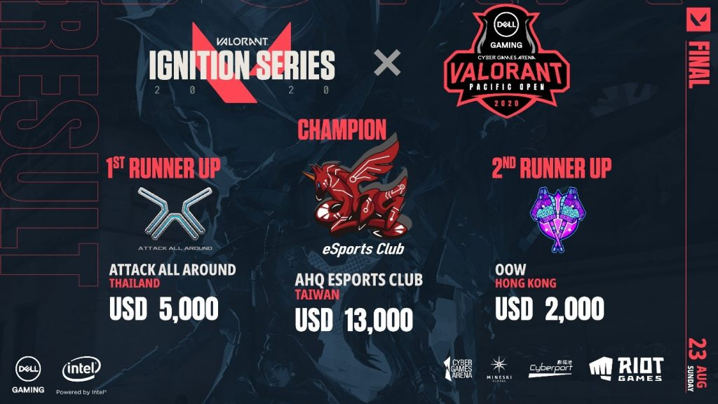 VALORANT Pacific Open ประกาศผู้ชนะเลิศการแข่งขัน VALORANT Ignition Series tournament ทีม ahq eSports Club ชนะเลิศ รับเงินรางวัลกว่า 390,000 บาท