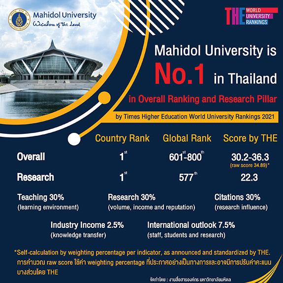 ม.มหิดล ได้ที่ 1 ของไทย ในภาพรวม (Overall Ranking) และด้านวิจัย (Research Pillar) จากผลการจัดอันดับ Times Higher Education World University Rankings 2021