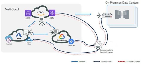 ฟอร์ติเน็ตก้าวอีกขั้นเปิดตัวโซลูชัน Fortinet Secure SD-WAN for Multi-Cloud