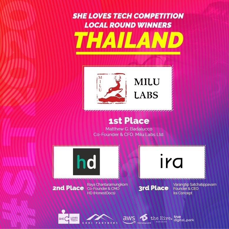 Milu Labs คว้าชัยการแข่งขันด้านเทคโนโลยีสำหรับผู้หญิงในไทย