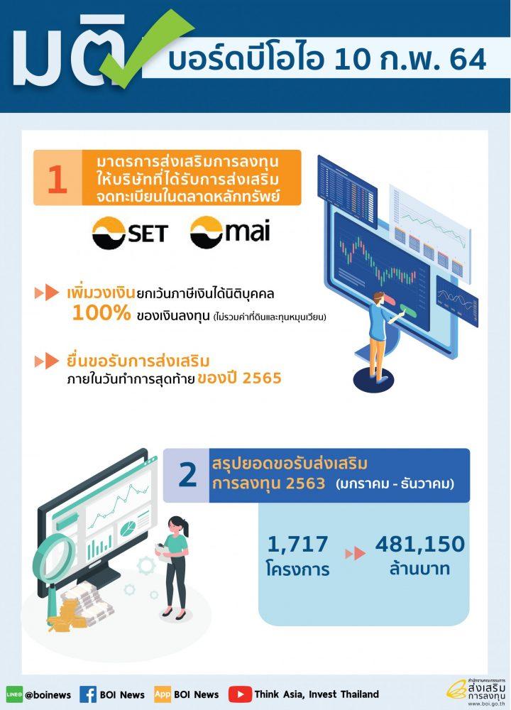ยอดขอรับส่งเสริมบีโอไอปี 2563 กว่า 4.8 แสนล้านบาท อุตฯ การแพทย์มาแรง โตร้อยละ 165 หนุนไทยฝ่าวิกฤตโควิด