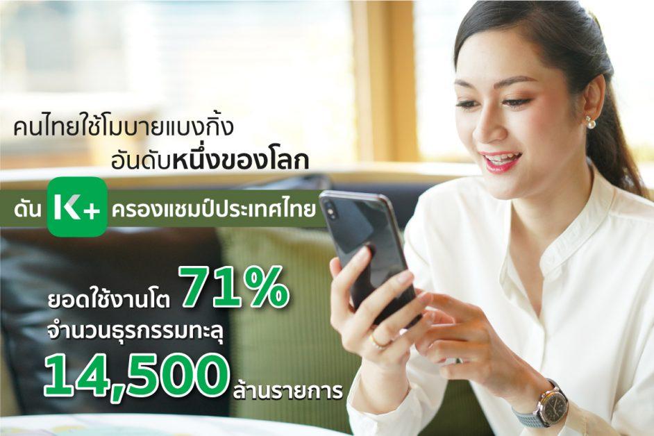 เผยสถิติยุคโควิด คนไทยใช้โมบายแบงกิ้งอันดับหนึ่งของโลก ดัน K PLUS ครองแชมป์ประเทศไทย ยอดใช้งานปี 63 โต 71% จำนวนธุรกรรมทะลุ 14,500 ล้านรายการ