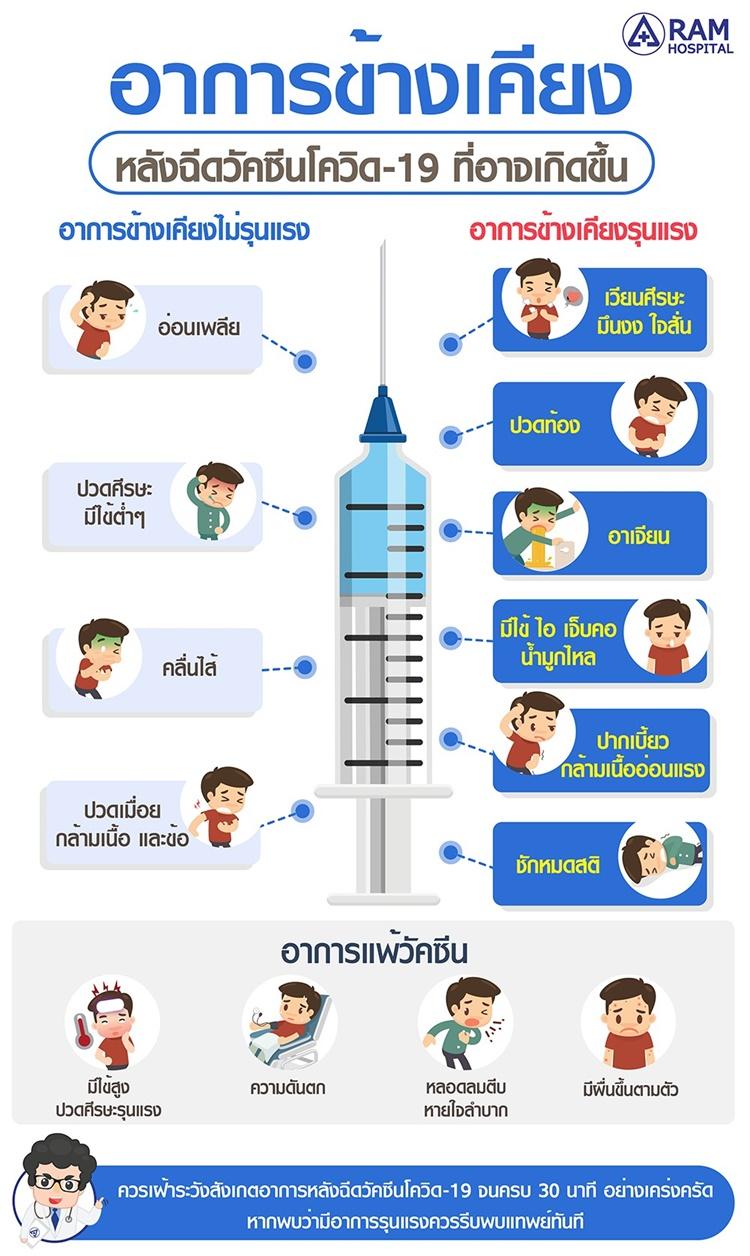 อาการข้างเคียงหลังฉีดวัคซีนโควิด-19 ที่อาจเกิดขึ้น